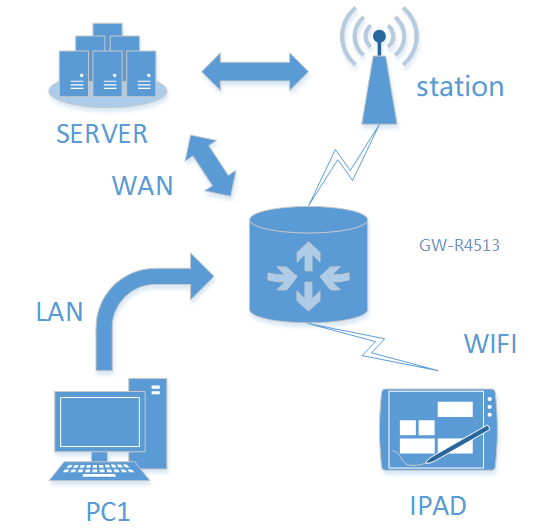 WAN+4G Interconnection of Industrial 4G LTE Router/RS485 to 4G Modem GW-R4513