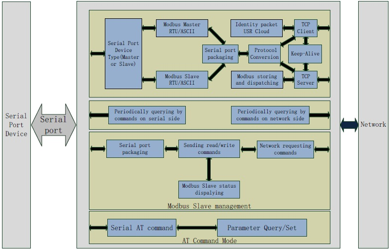 functions of modbus gateway USR-M511