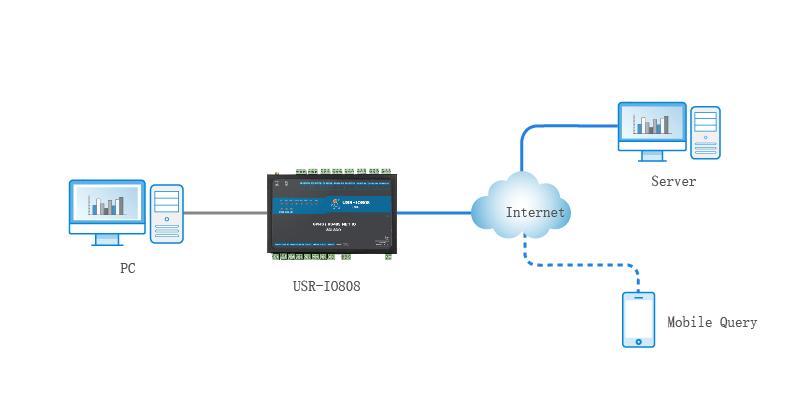 slave mode, work mode,8-way network IO controller USR-IO808-GR