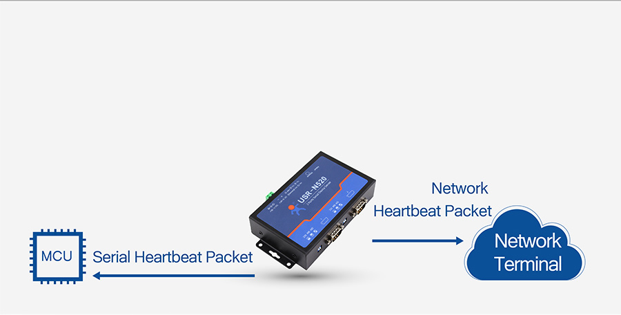 modbus rs485 to ethernet converter USR-N520 supports Serial & Network Heartbeat Packet