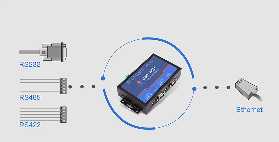 basic function of 2 serial ports rs232 to ethernet converters/rs485 to ethernet converter USR-N520