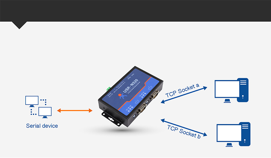 modbus rs485 to ethernet converter USR-N520 supports Socket B function