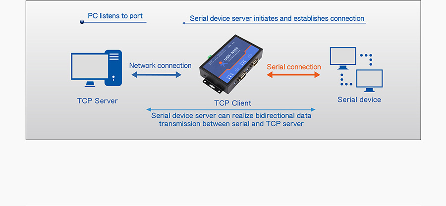 work mode of serial rs232 to ethernet converter/485 to ethernet/converter serial to ethernet  USR-N520:TCP Client