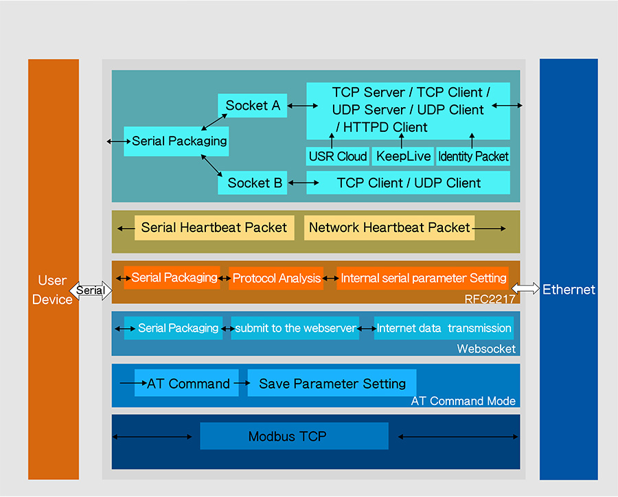 Function Structure of 2 serial ports serial to Ethernet servers USR-N520