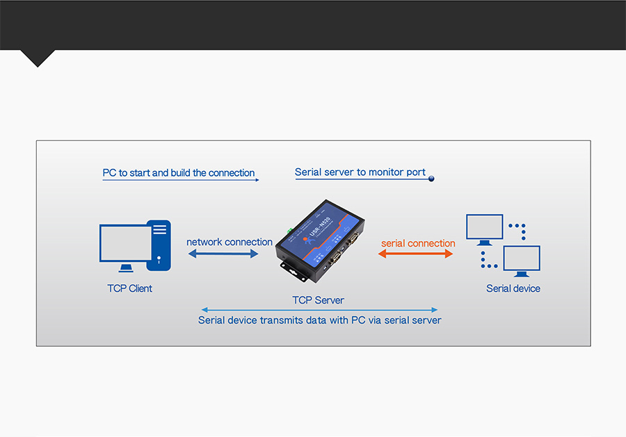 serial rs232 to ethernet converter/485 to ethernet/converter serial to ethernet USR-N520:TCP Server
