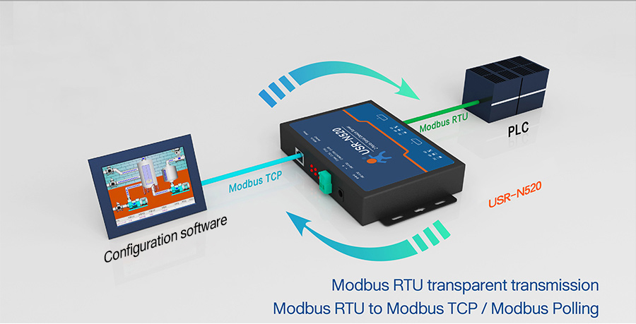 modbus rs485 to ethernet converter/serial port to lan converter USR-N520 Support modbus RTU/modbus TCP function