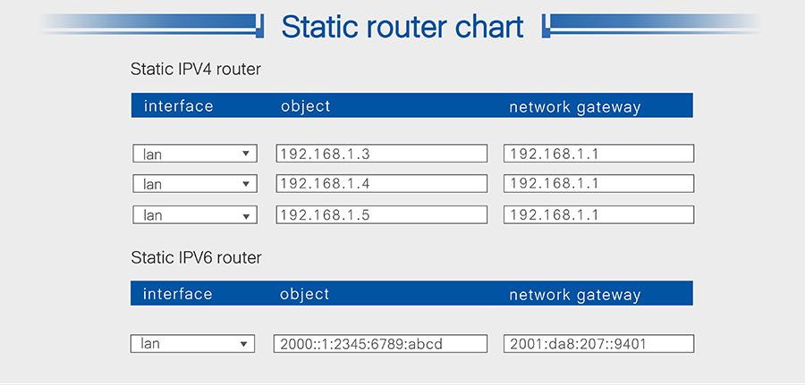 4G LTE Router USR-G800 V2: Static router chart