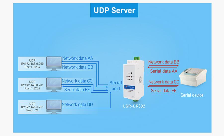 UDP Server, DIN-rail RS485 serial to Ethernet converter
