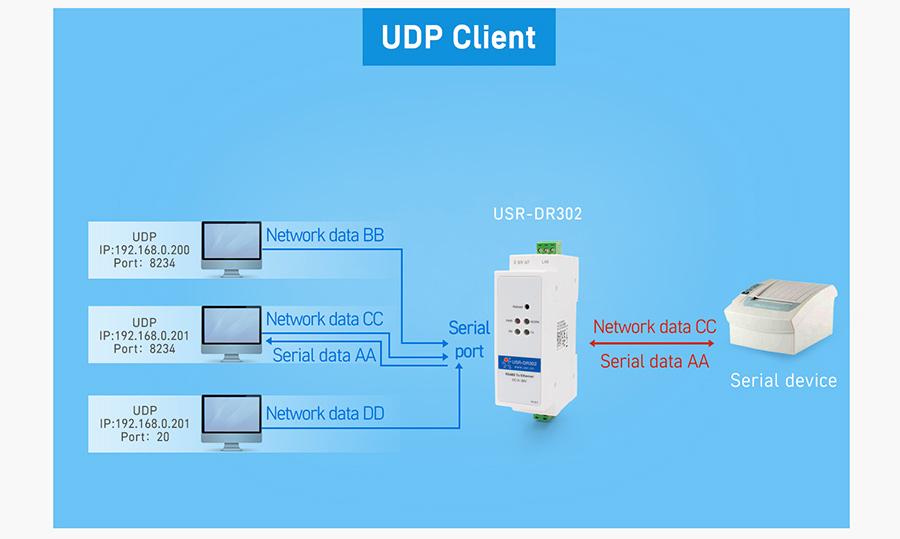 UDP Client, DIN-rail RS485 serial to Ethernet converter