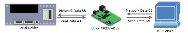TCP Client of serial to Ethernet converter USR-TCP232-410S