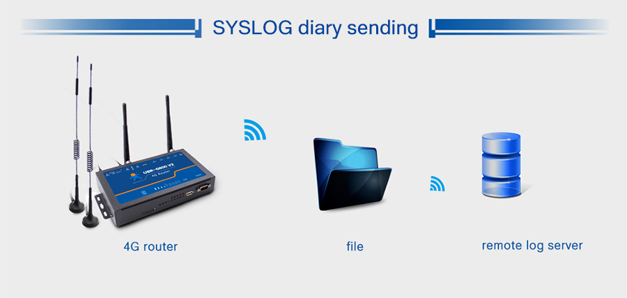 4G LTE Router USR-G800 V2 provide SYS diary and remote diary sent to remote LOG server to monitor the network