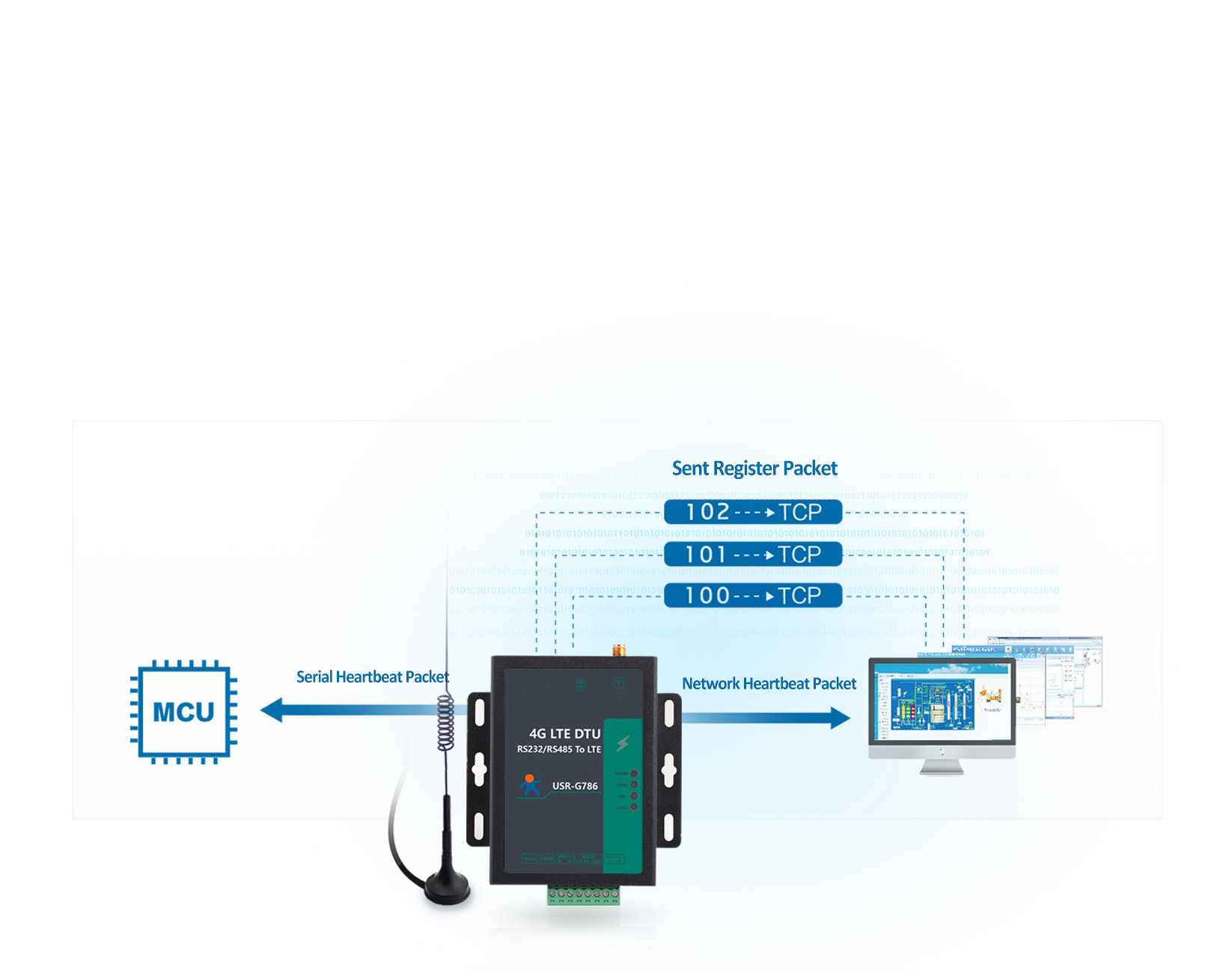 Cellular 4G LTE Modem USR-G786-E: Register Package+ Heartbeat Package