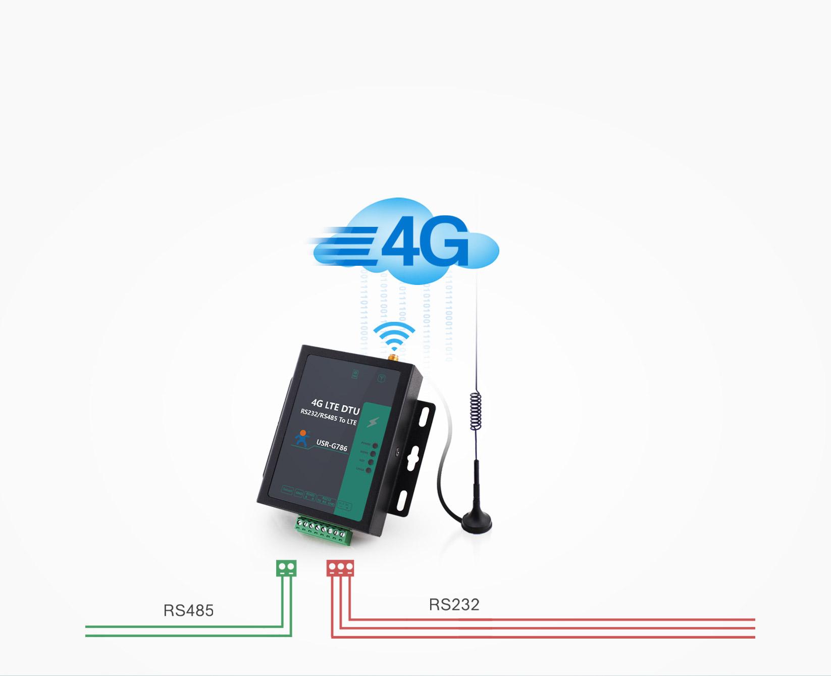 Basic function of Cellular 4G LTE Modem USR-G786-E