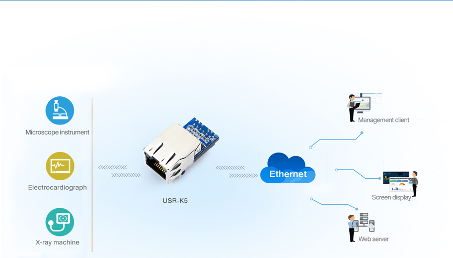 Application of USR-K5: Networked Monitoring of Medical Machinery