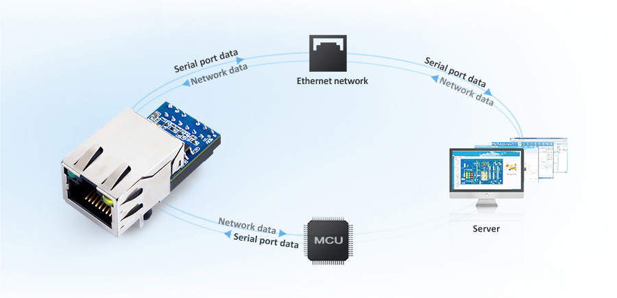 how ethernet module USR-K5 works