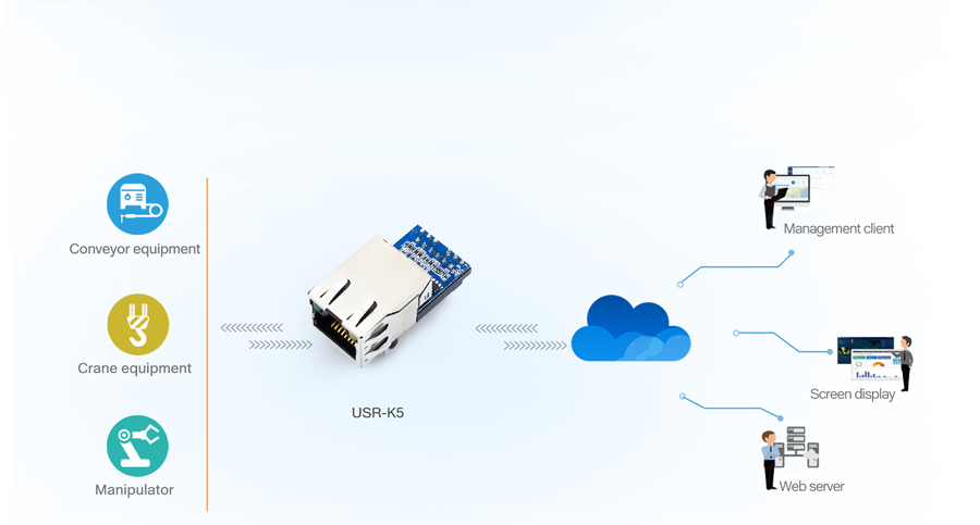Application of USR-K5:Industrial Automation Network Monitoring