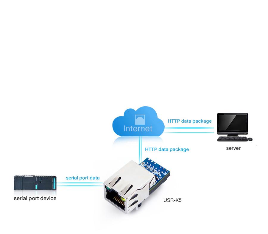 USR-K5 supports UART to Web