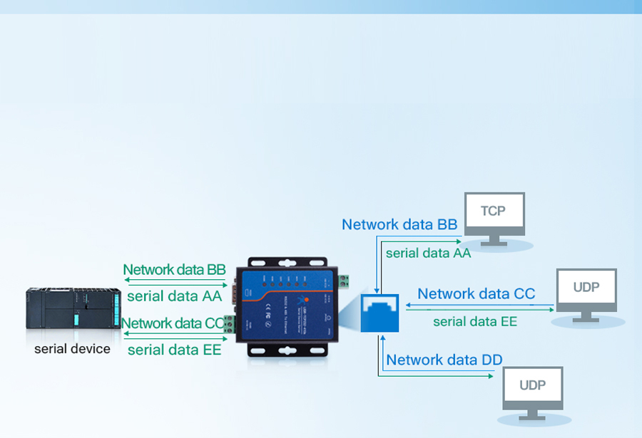 Working mode of Modbus to Ethernet Converters USR-TCP232-410s:UDP Server