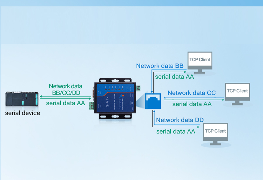 Working mode of Modbus to Ethernet Converters USR-TCP232-410s:TCP Server