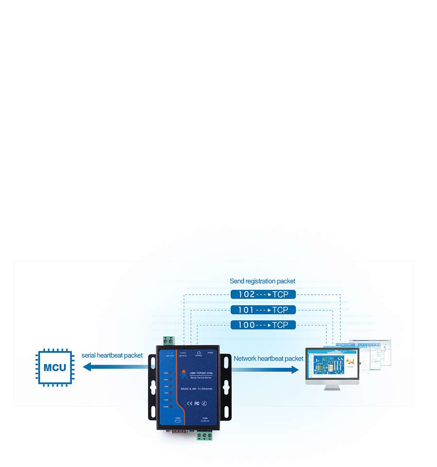 Modbus to Ethernet Converters USR-TCP232-410S:Registration Packet + Bi-directional Heartbeat Packet + Keep Alive
