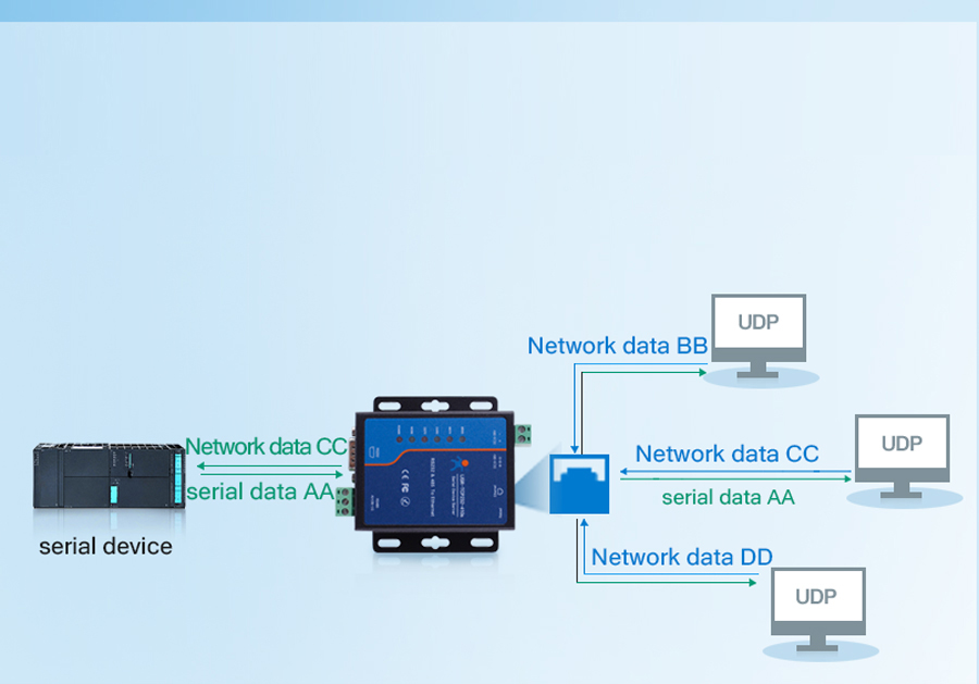 Working mode of Modbus to Ethernet Converters USR-TCP232-410s:UDP Client