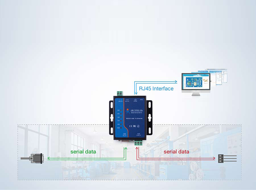 Modbus to Ethernet converters 410s can realize bi-directional transparent transmission between RS232/RS485 and Ethernet