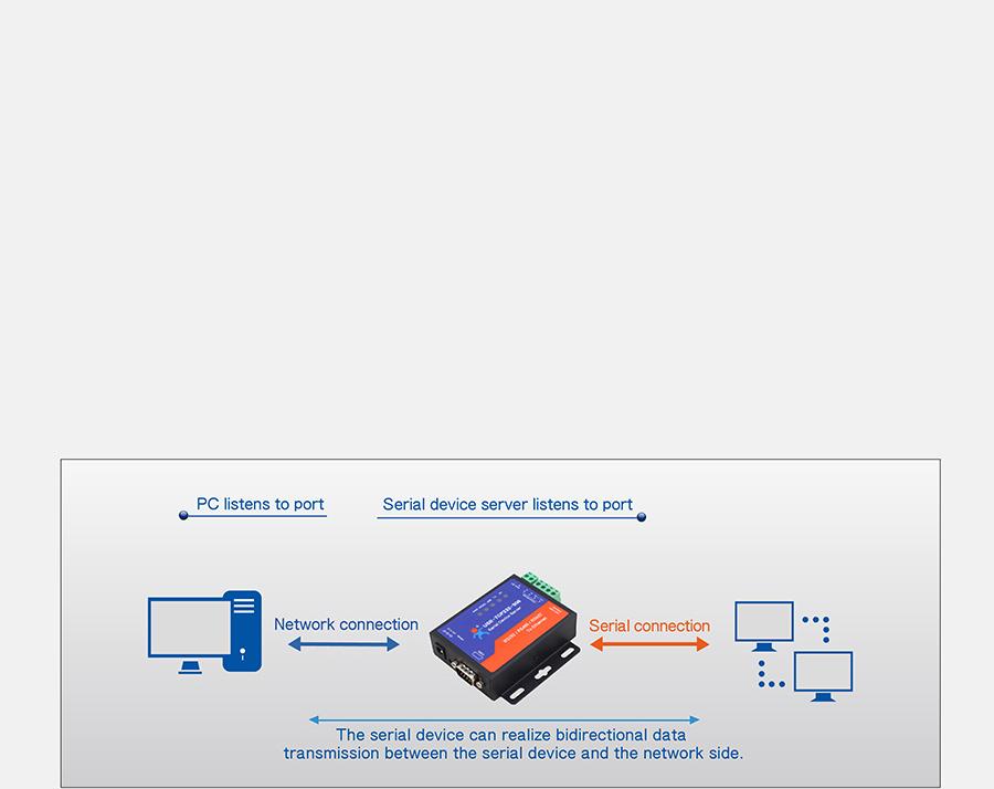 Work mode: UDP Client of of Serial to Ethernet converter USR-TCP232-306