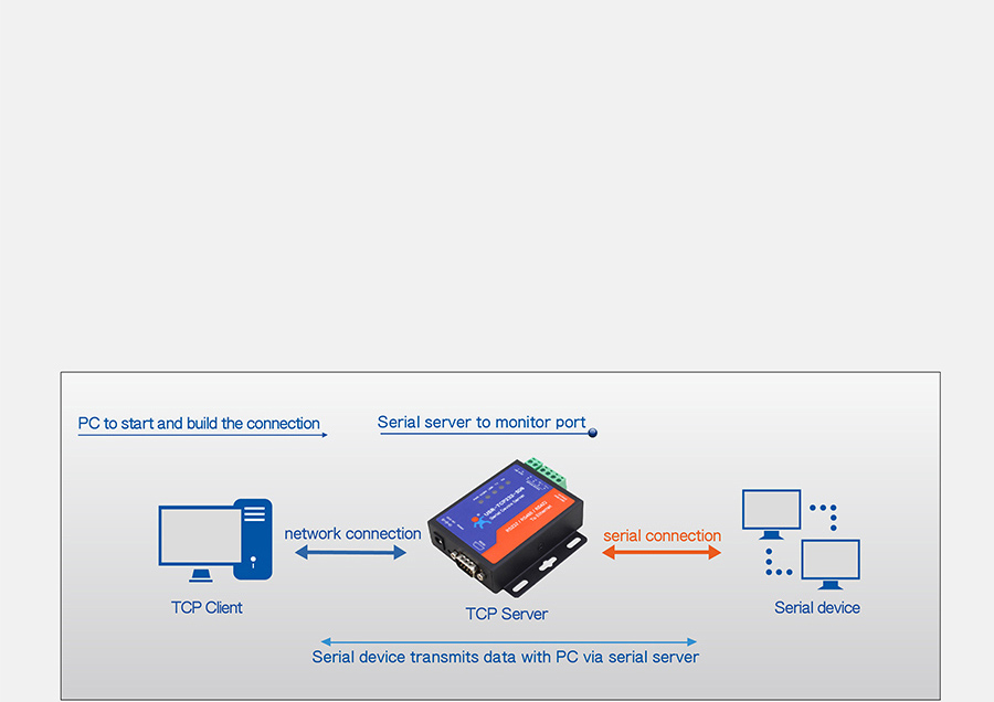 Work mode: TCP Server mode of Ethernet to serial converters USR-TCP232-306