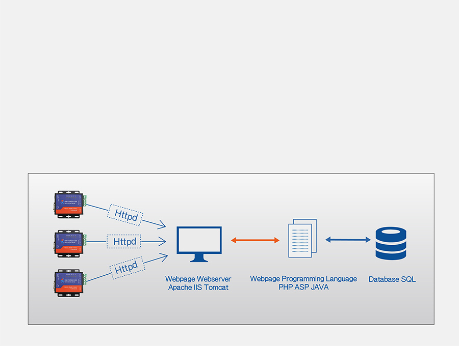 Work mode:  httpsD Client mode of of Serial to Ethernet converter USR-TCP232-306
