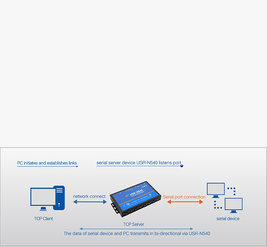 Serial Port Switching Among RS232/RS485/RS422