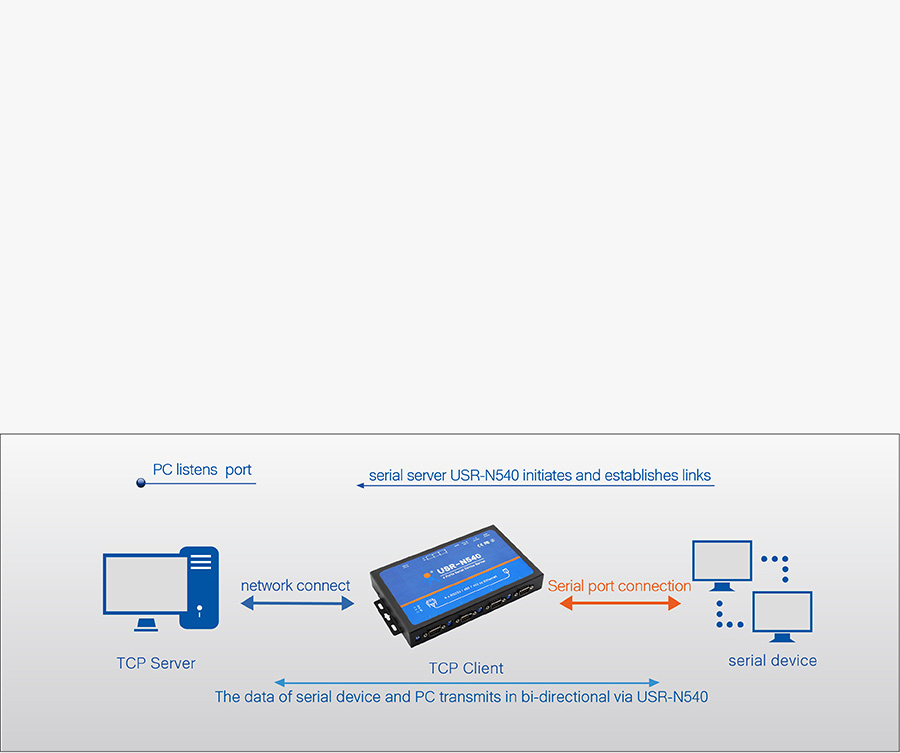 Work mode of USR-N540, Serial to IP Converters: TCP client mode
