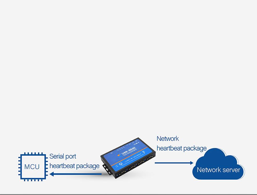 USR-N540, Serial to IP Converters : Serial Port/ Network heartbeat package