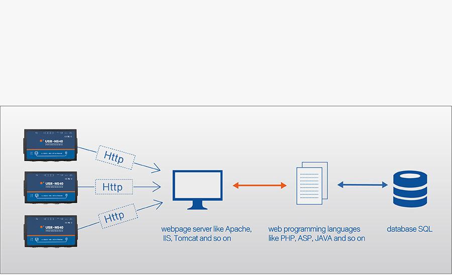 Work mode of USR-N540, 4 serial port Ethernet converter: httpsD Client