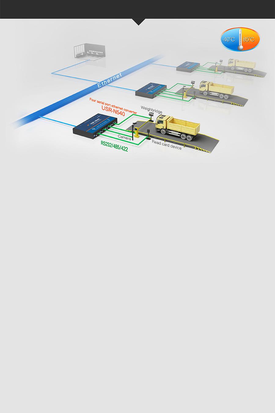 Application of USR-N540 Serial to IP Converters: Unattended Weighing