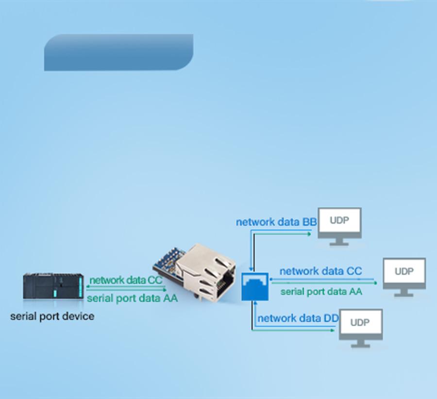 USR-K5 support UDP client work modes