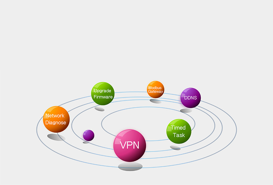 industrial serial device servers USR-N668 function: VPN+Diagnosis of network + Timing task +DDNS+Modbus TCP to RTU