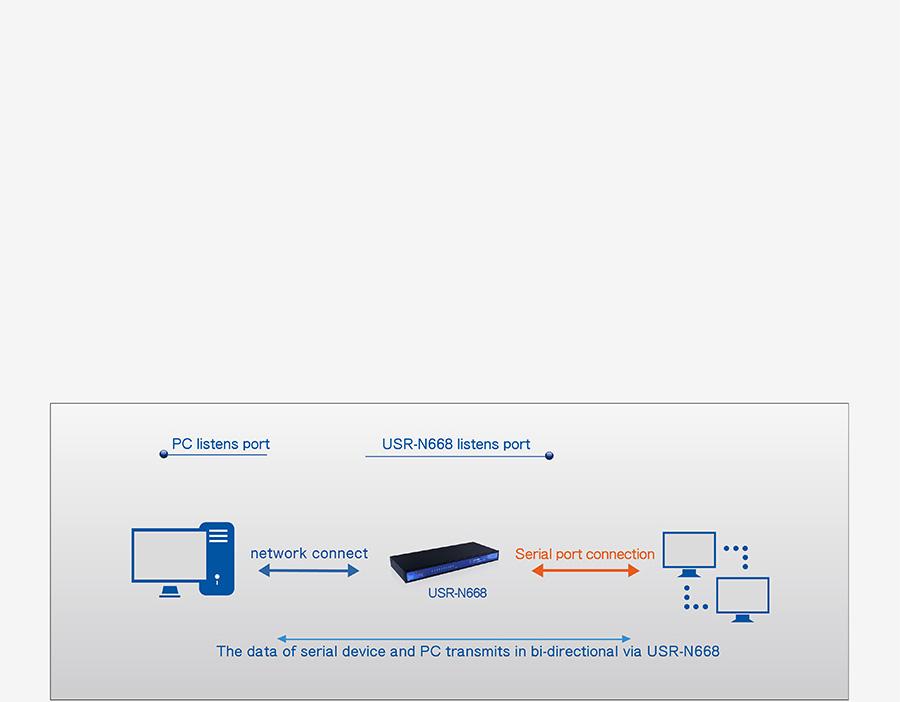 industrial 8 serial port ethernet converter USR-N668: UDP mode