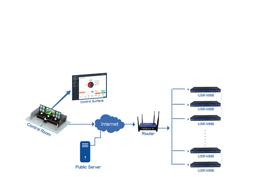 industrial serial device servers USR-N668: Remote monitoring and remote firmware upgrade