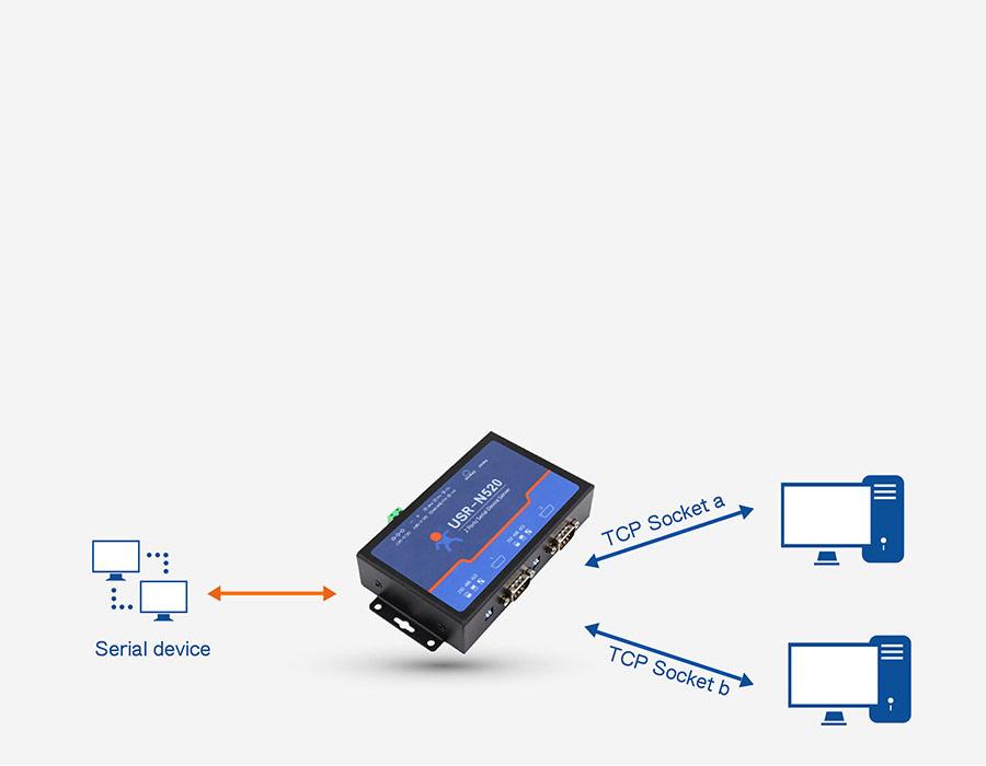 Serial to Ethernet servers USR-N520 support Socket B function