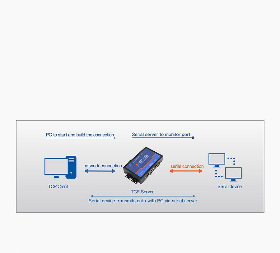 Work mode of 2 serial ports serial to Ethernet converter USR-N520:TCP Server