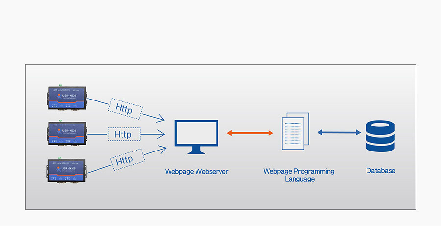 work mode of Serial to Ethernet servers USR-N520: httpsD Client