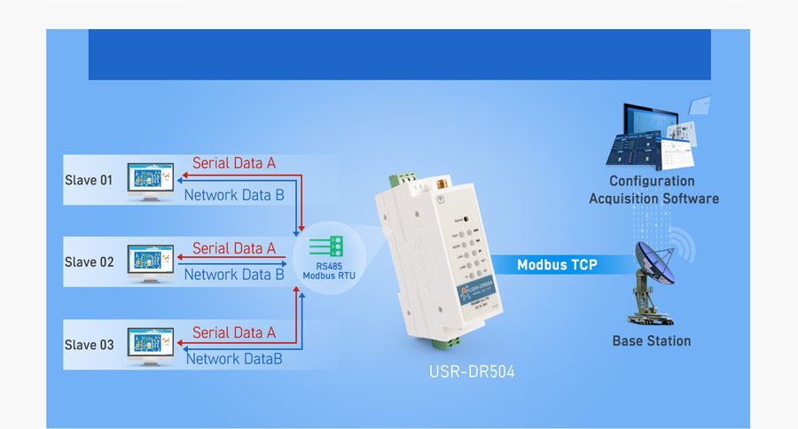 Working mode of Industrial cellular modem USR-DR504-E: ModbusRTU to ModbusTCP