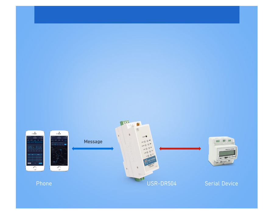 Working mode of Industrial cellular modem USR-DR504-E: SMS Transparent Transmission