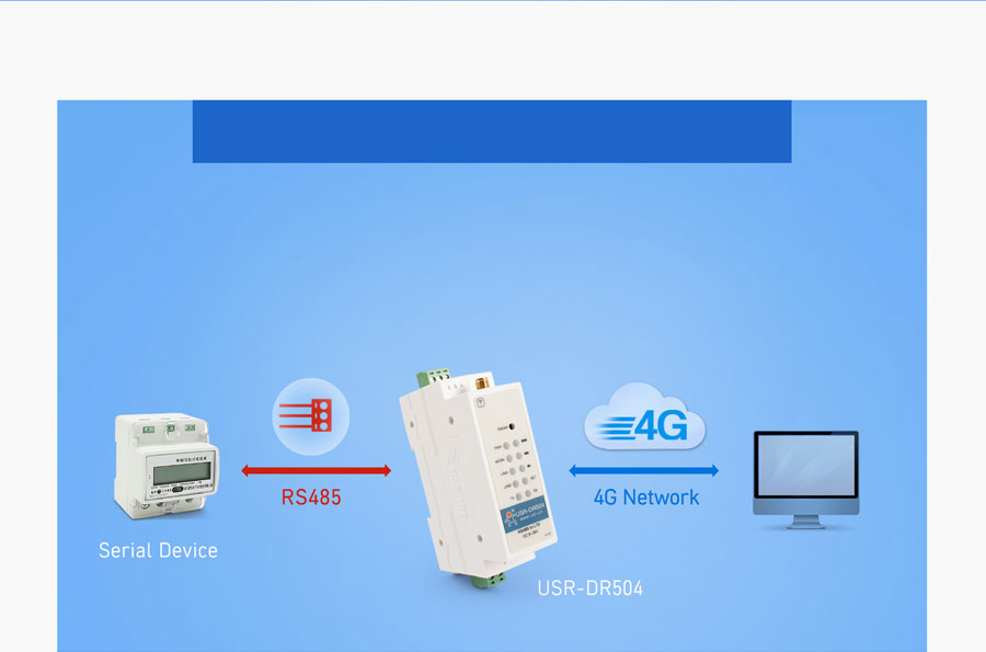 Working mode of Industrial cellular modem USR-DR504-E: Network transparent transmission mode
