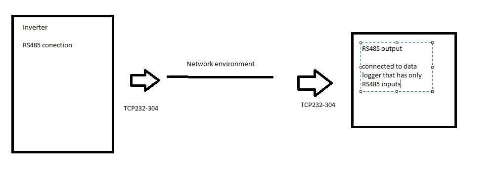 conection diagram over serial to Ethernet converter USR-TCP232-304