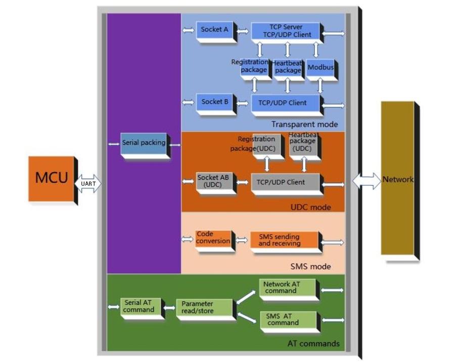 diagram the function of the cellular modem USR-G786-E