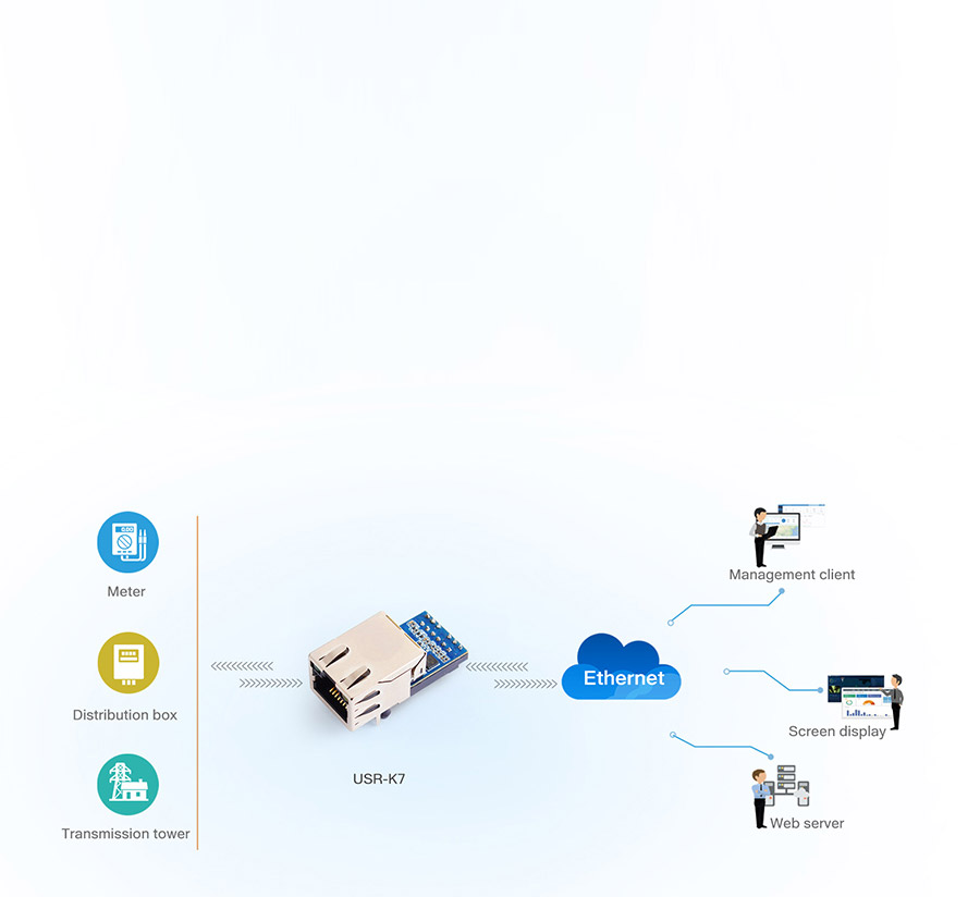 application of USR-K7: Networked monitoring of medical devices