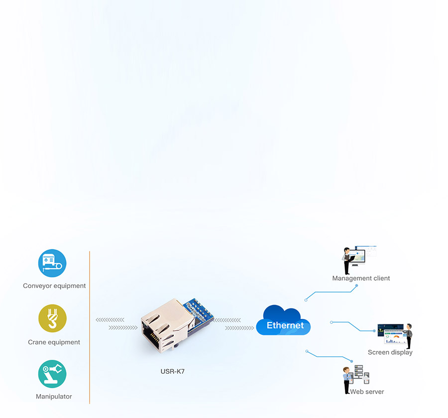 application of USR-K7: Industrial Automation Network Monitoring