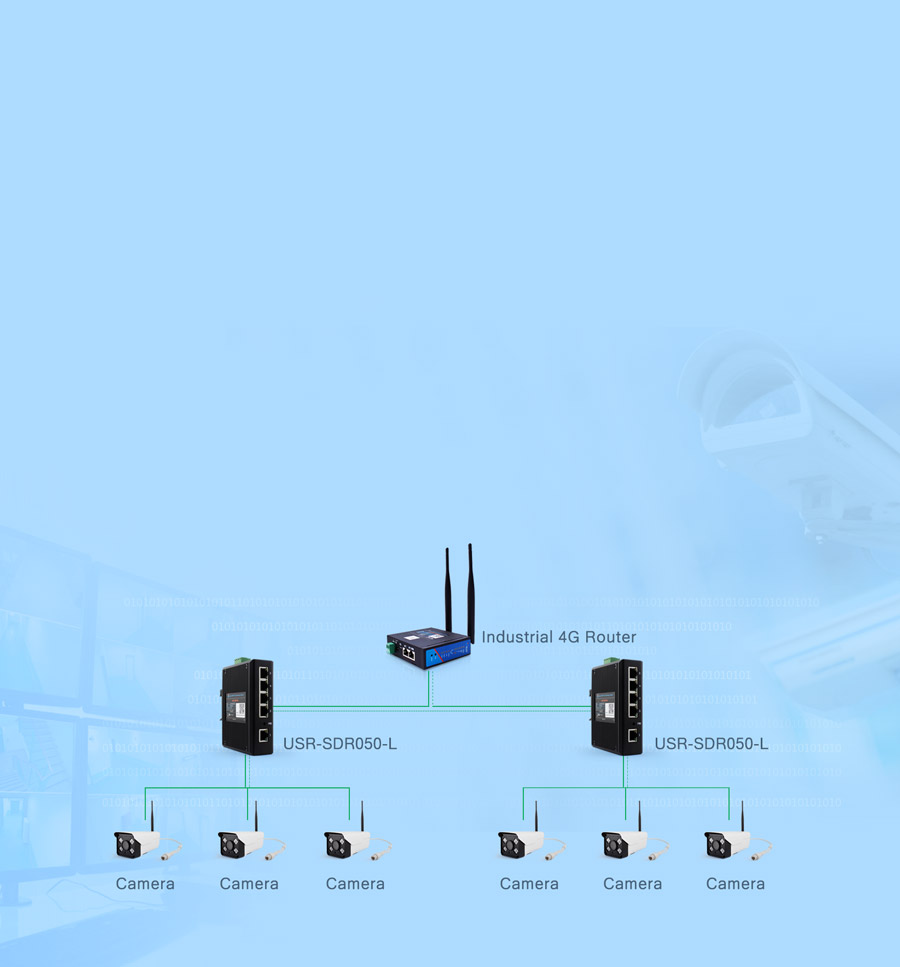 application of industrial swith SDR-050-L: Networking transmission in security field