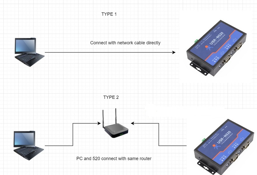 Connect directly to your computer and device with a network cable